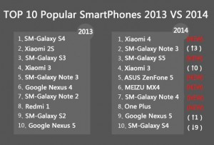 19115TOP-10-popular-smartphones-2013-vs-2014