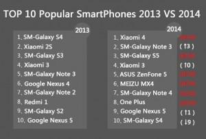 19115TOP-10-popular-smartphones-2013-vs-2014