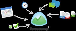Basecamp uygulaması