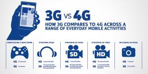 4g-phones-vs-3g-phones-jpg