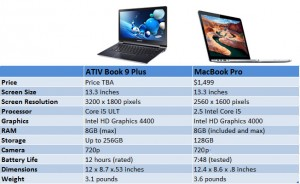 ativ-9-plus-vs-macbook