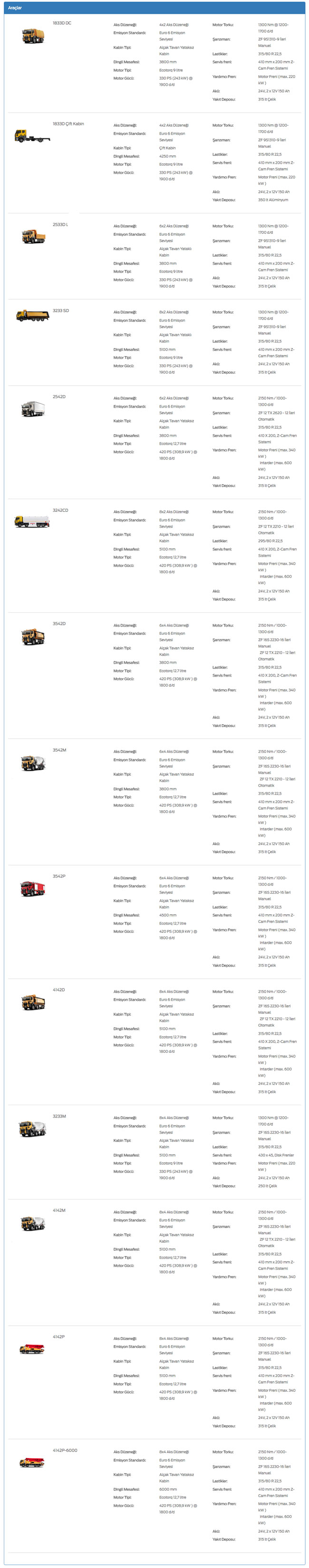 Ford Trucks Yeni İnşaat Serisi
